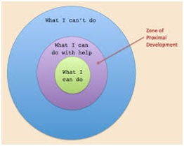 The Zone of learning
